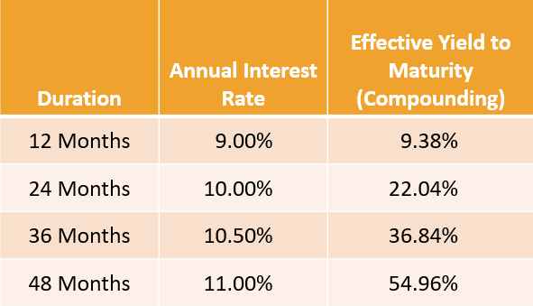 High Yield Investment Rates